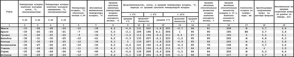 Климатические параметры холодного периода года
