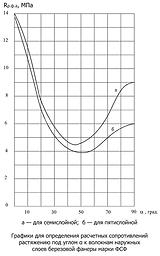 График для определения расчетных сопротивлений фанеры при растяжении под углом
