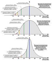 Распределения вероятностей качества бетона