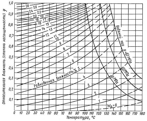 Диаграмма равновесной влажности