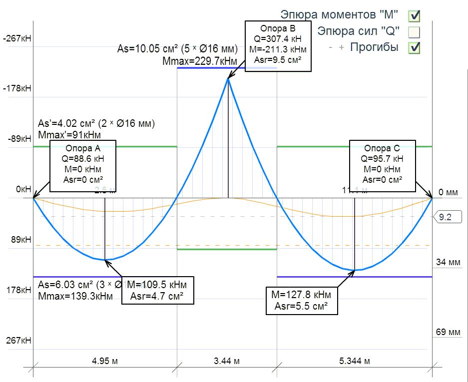 Расчёт двухпролётной ЖБ балки, калькулятор