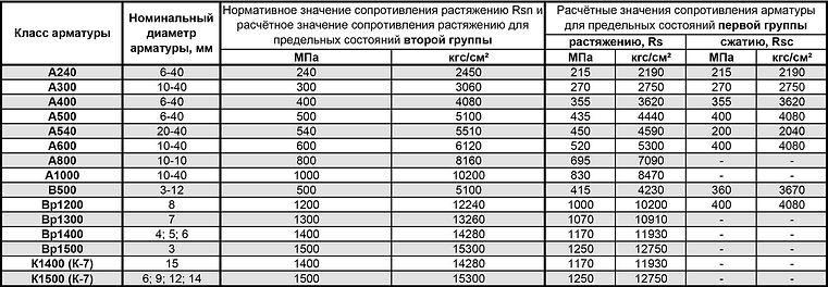Расчётные характеристики арматуры