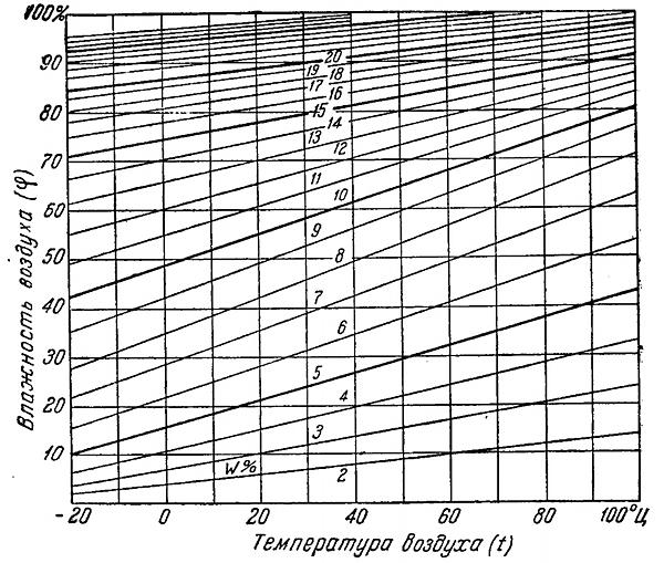 СП 131133302012 Строительная климатология