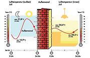 Суть тепловой инерции в картинке