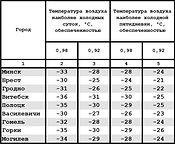 Расчётные температуры наружного воздуха в зависимости от инерционности