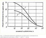 Влияние влажности древесины на прочность склеивания ее фенолформальдегидным клеем