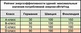Классы по энергоэффективности зданий