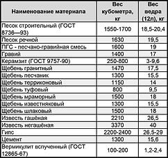 Вес некоторых строительных материалов