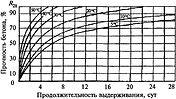 График набора прочности в зависимости от температуры