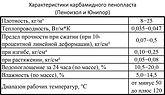 Технические характеристики Юнипора и Пеноизола