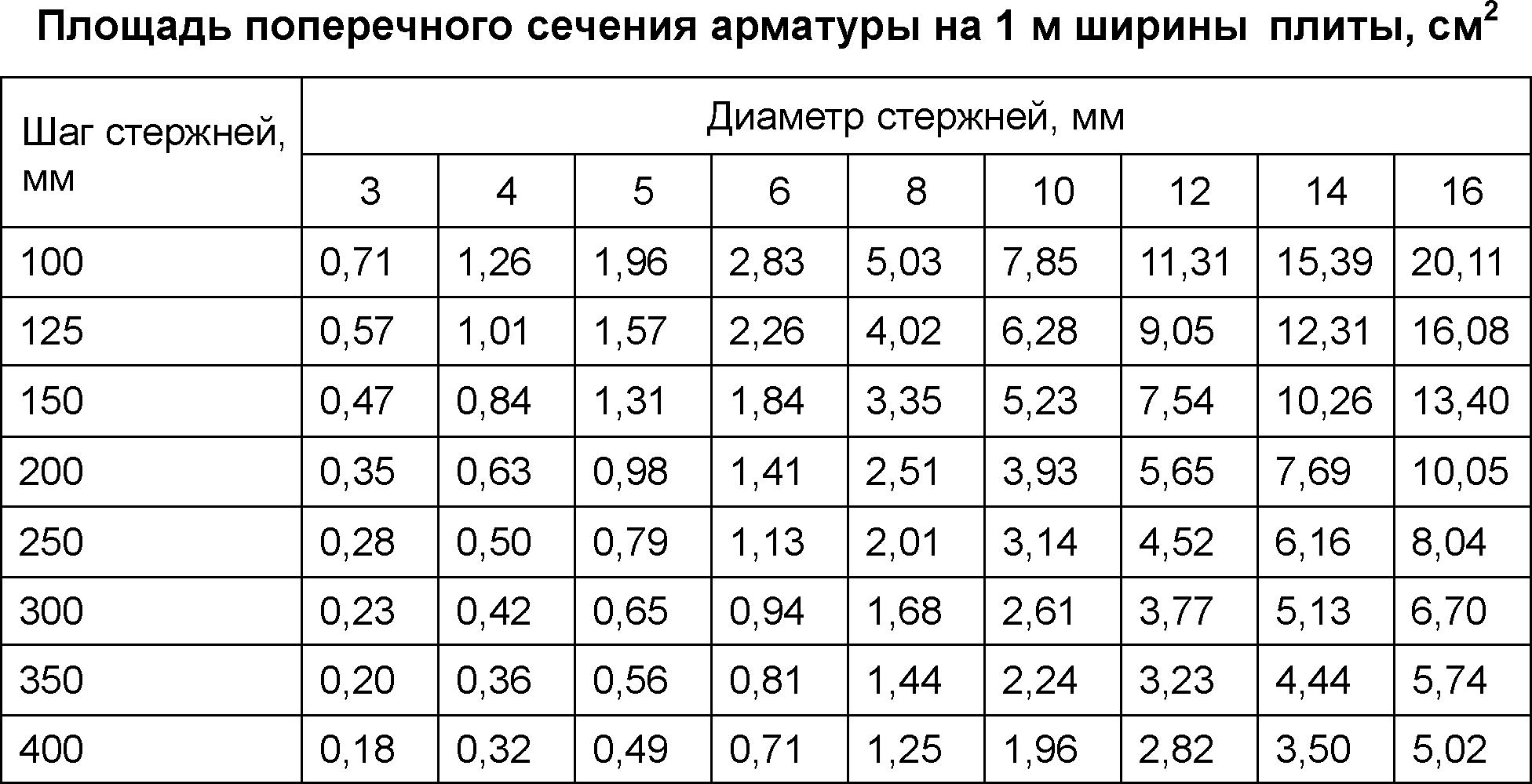 сечение арматуры таблица