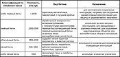 Классификация бетона по плотности