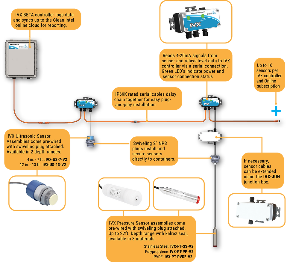 IVX tank level inventory monitoring system for remotely tracking and recording bulk tank volume levels