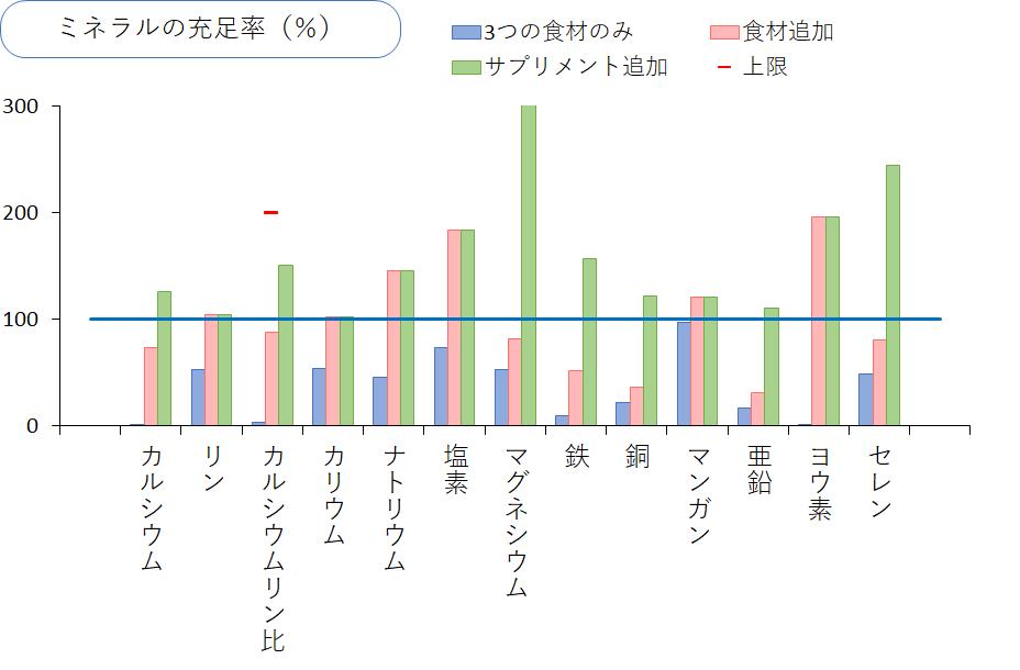 サプリメントも追加したミネラルのグラフ