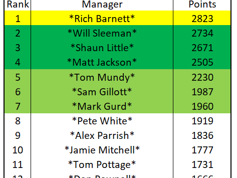 Fantasy Cricket Update - Two Weeks to Go