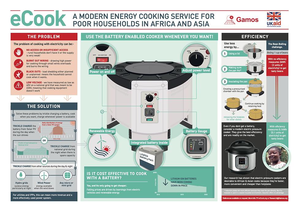 Gamos_Infographic_2_v4a-MAINURLNEW-UKAID