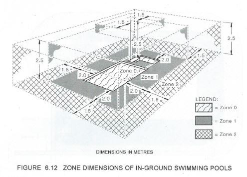 Swimming Pools And Electrical Safety