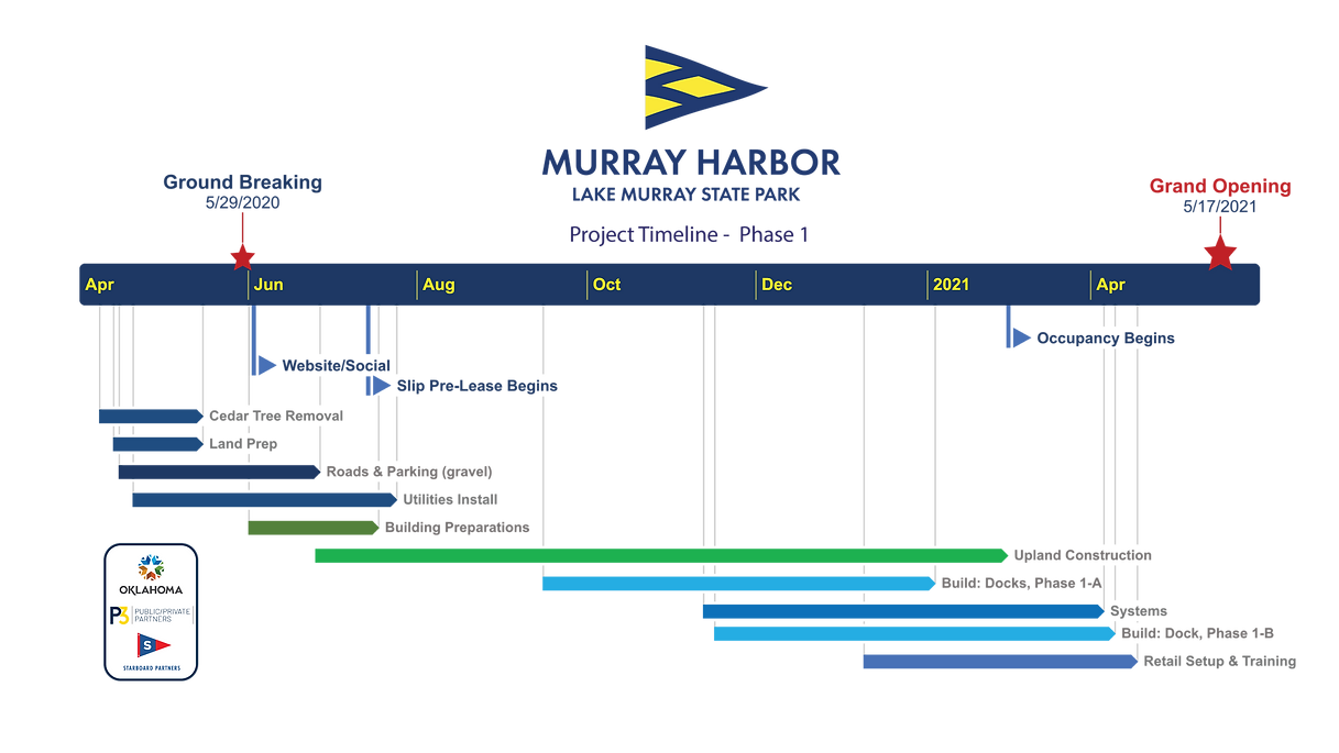 murray project timeline.png