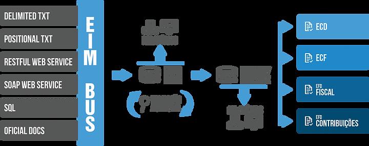 Arquitetura Solução Fiscal da SYSPED