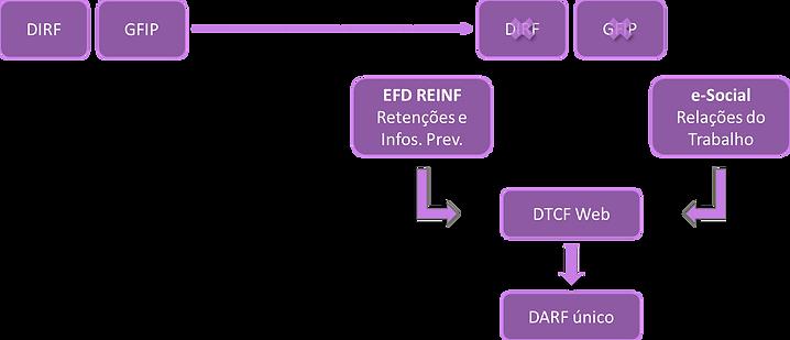 Fluxo e-Social e EFD REINF