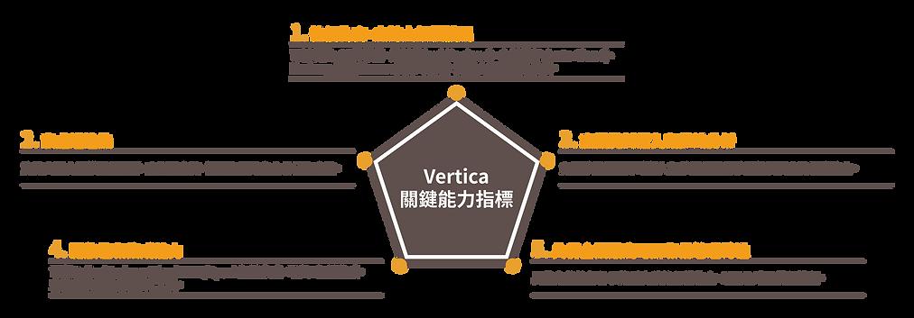 Vertica關鍵能力指標 .png