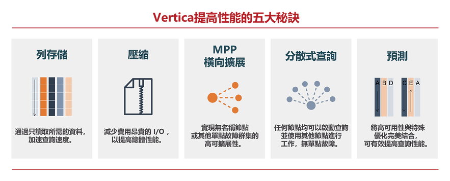 Vertica提高性能五大秘訣.png