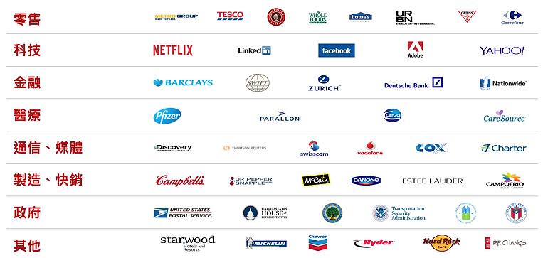 MicroStrategy(MSTR)微策略 全世界500大企業客戶