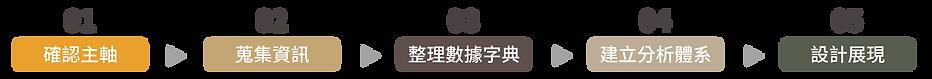 諮詢規劃_總流程.png