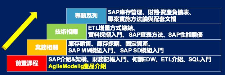 SAP系統