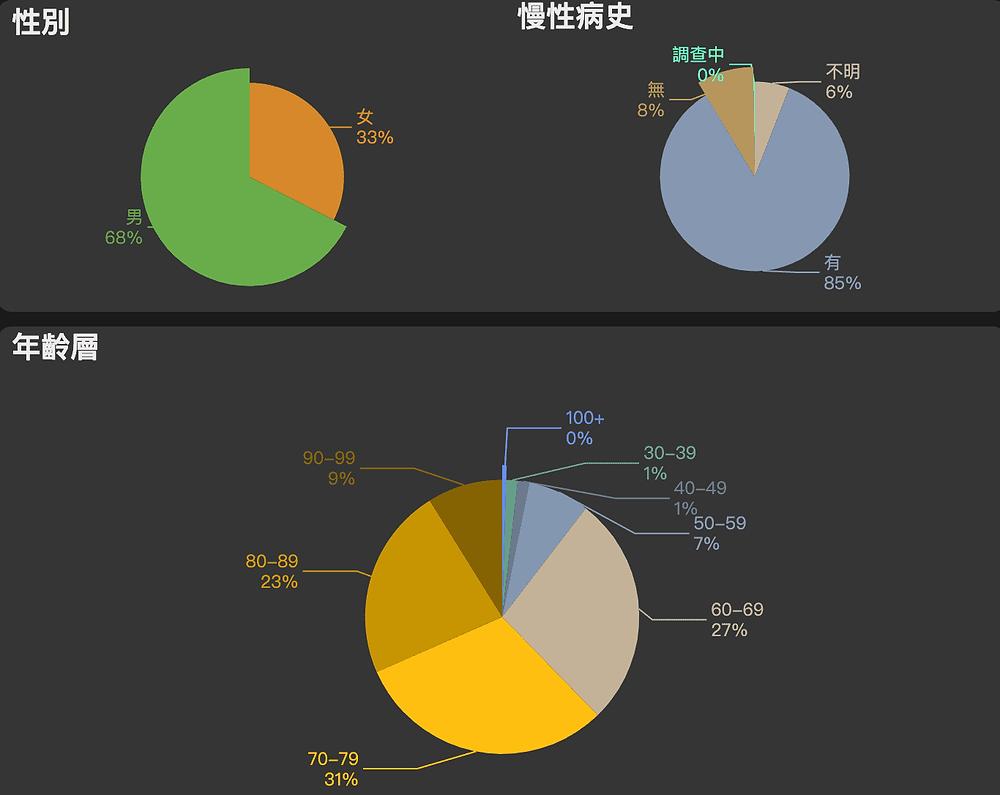 台灣covid-19疫情