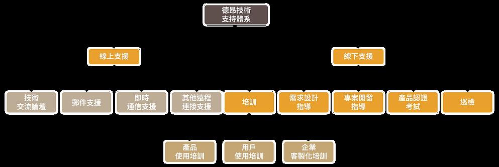 運維支持_支持體系_支持體系.png