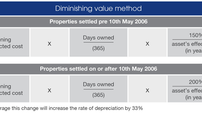 Which depreciation method is best for you?