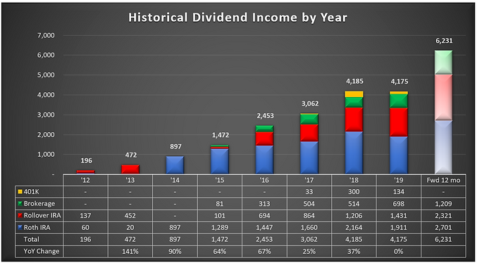 Oct 2019 DIvidend History Graph.PNG