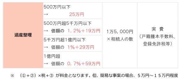 190708 料金表_遺産整理.PNG