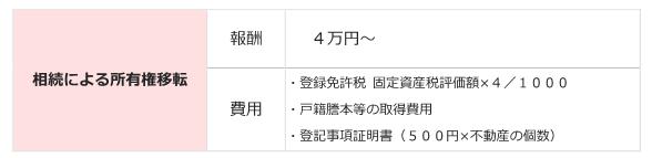 190708 料金表_相続による不動産登記.PNG