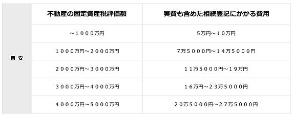 190713 料金表_相続登記関係.PNG