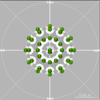 Visualization of Source Positions