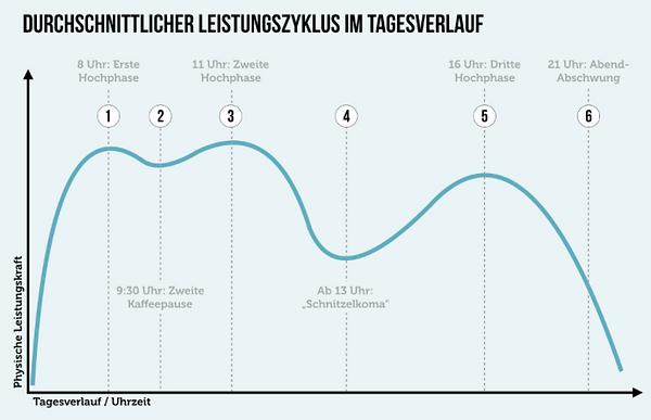 Leistungskurve-Karrierebible.de.png