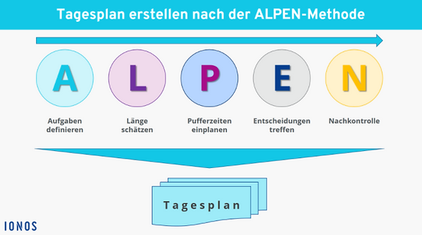 ALPEN-Methode-Ionos.at.png