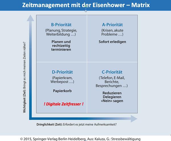 Eisenhower-Matrix + Digitale Zeitfresser.png