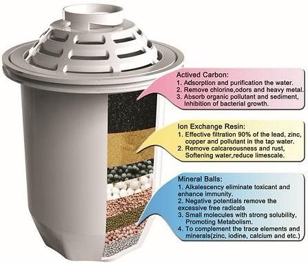 best water alkaline singapore, benefits of alkaline water singapore, alkaline pitcher singapore, alkaline filter singapore, alkaline stick singapore