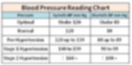 hypertension singapore, high blood pressure singapore, blood pressure reading singapore, lower blood pressure singapore, normal blood pressure singapore