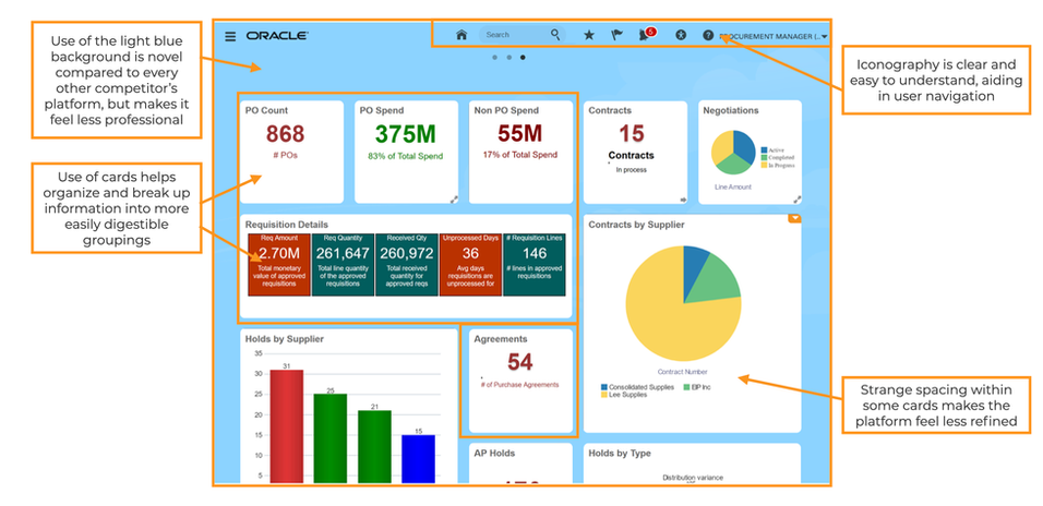 Oracle Interface 2