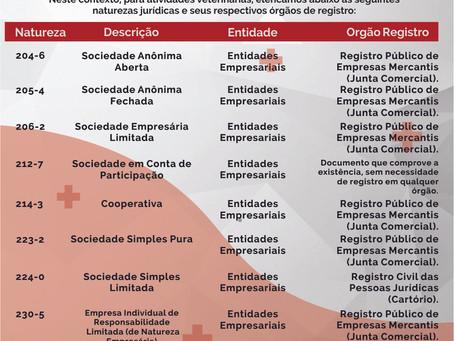 Constituição de Atividades Veterinárias