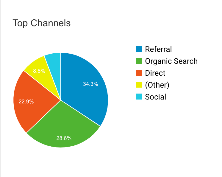 google analytics data from website