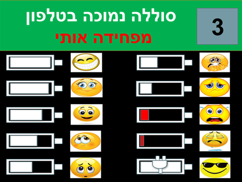 5 | מבחן התמכרות לטלפון | נומופוביה | התמכרות למסכים | מבחן הנומופוביה | התמכרות לטלפון | התמכרות לסמארטפונים | התמכרות לטלפון  סלולרי | ילדים מכורים לטלפון | שיימינג | ביוש | דרכי התמודדות עם התמכרות לטלפון