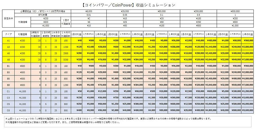 CoinPowerRevenueSimulation20190529.jpg