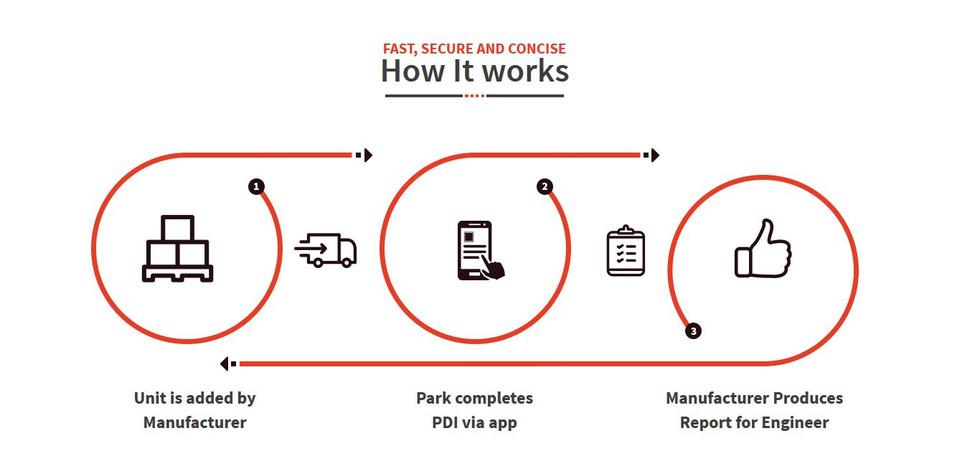 ParkPDi How it works.JPG