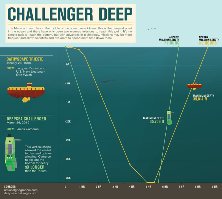 Trieste and Deepsea Graphic.png