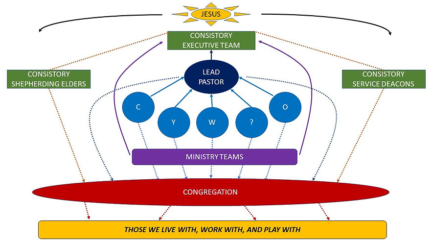 Church Governance Structure TCRC.jpg